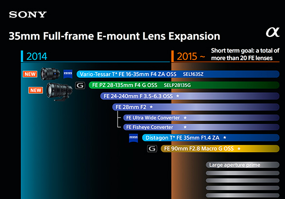 Sony_FE_lens_roadmap_2015