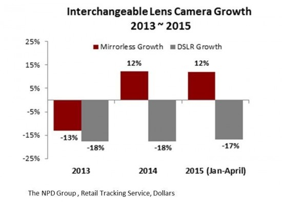 Interchangeable-Lens-Camera-Growth-2013-2015
